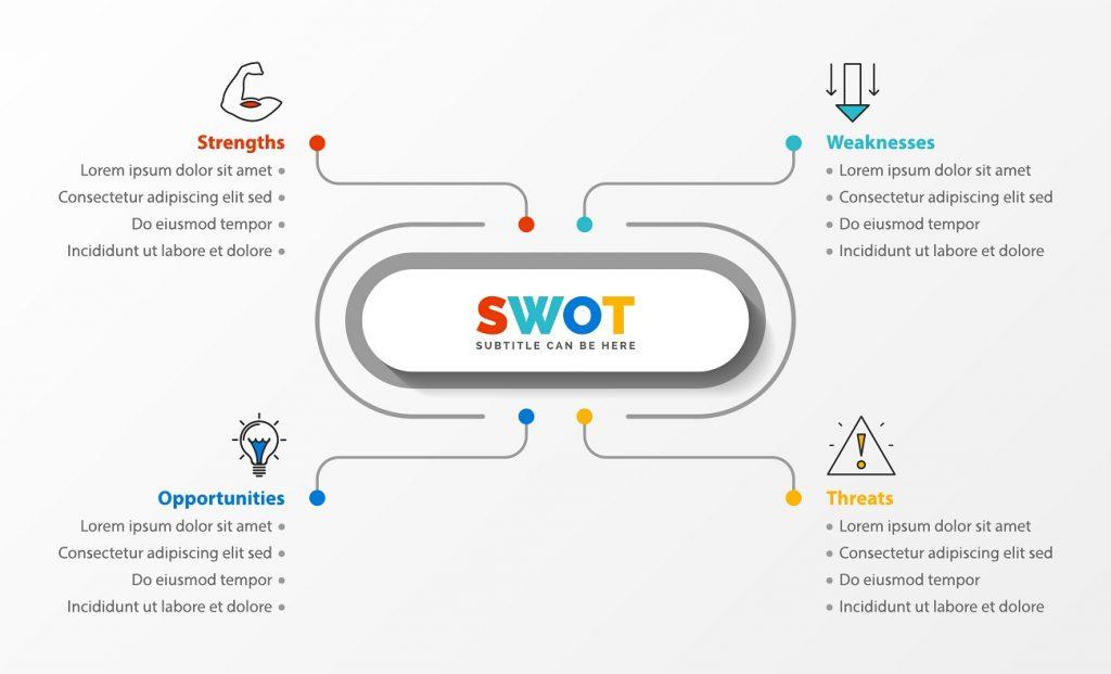 Come fare una SWOT Analysis, Diagramma